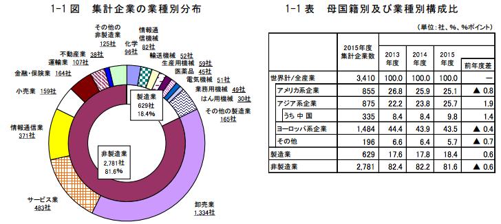 外資系企業の日本進出具合