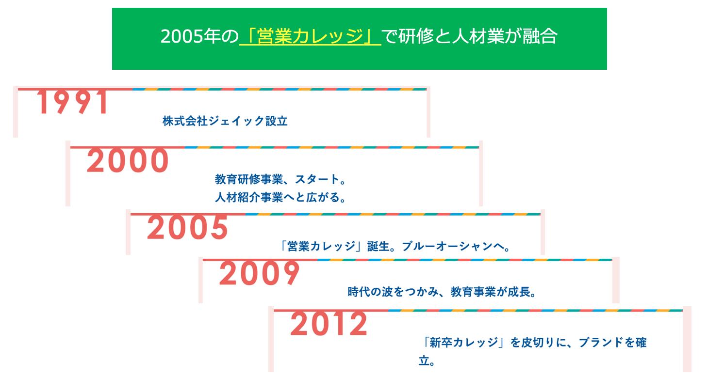 JAICの歴史