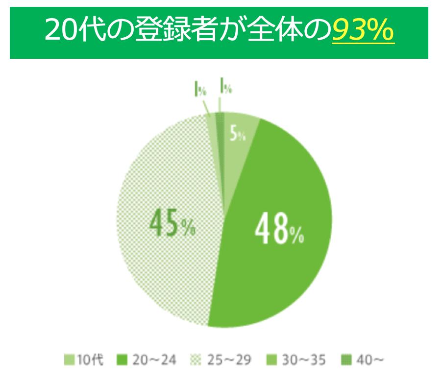 ハタラクティブ 20代の登録者が93%